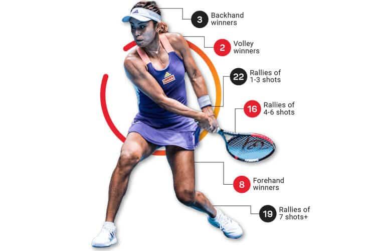 apostas-em-tenis_estatisticas_WTA_apostabr